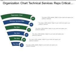 Organization Chart Technical Services Reps Critical Sales Challenges