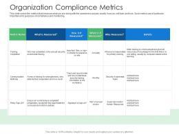 Organization Compliance Metrics Cyber Security Phishing Awareness Training Ppt Graphics