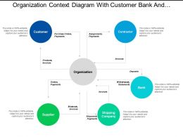 Organization Context Diagram With Customer Bank And Contractor