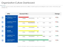 Organization Culture Dashboard Improving Workplace Culture Ppt Diagrams