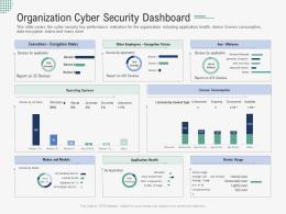 Organization Cyber Security Dashboard Implementing Security Awareness Program Ppt Clipart