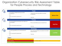 Organization Cybersecurity Risk Assessment Table For People Process And Technology