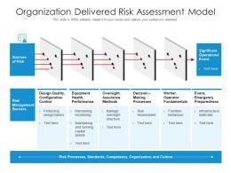 Organization Delivered Risk Assessment Model