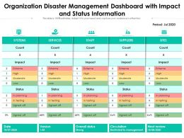 Organization Disaster Management Dashboard With Impact And Status Information