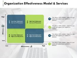 Organization Effectiveness Model And Services Slide2 Ppt Summary Portrait