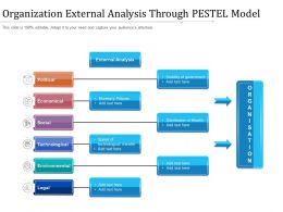 Organization External Analysis Through PESTEL Model