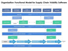 Organization Functional Model For Supply Chain Visibility Software
