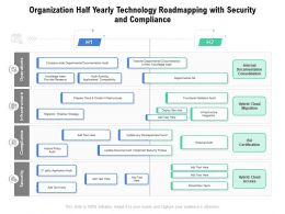 Organization Half Yearly Technology Roadmapping With Security And Compliance