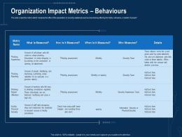 Organization Impact Metrics Behaviours Corporate Data Security Awareness Ppt Powerpoint Icon Model