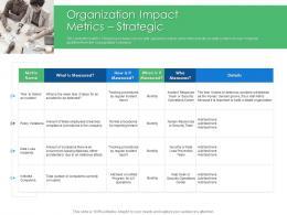 Organization Impact Metrics Strategic Cyber Security Phishing Awareness Training Ppt Slides