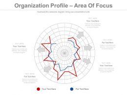 Organization Profile Area Of Focus Ppt Slides