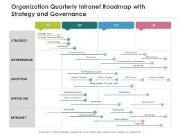 Organization Quarterly Intranet Roadmap With Strategy And Governance