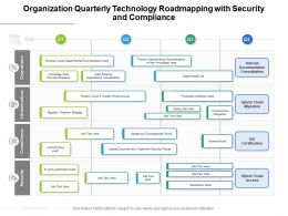Organization Quarterly Technology Roadmapping With Security And Compliance