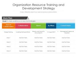 Organization Resource Training And Development Strategy