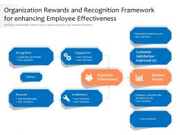 Organization Rewards And Recognition Framework For Enhancing Employee Effectiveness