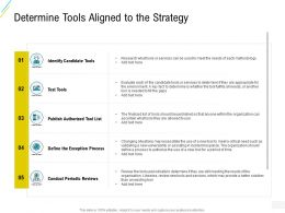 Organization Risk Probability Management Determine Tools Aligned To The Strategy Ppt Objects