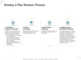 Organization Risk Probability Management Develop A Plan Revision Process Ppt Ideas