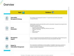 Organization Risk Probability Management Overview Guidance Ppt Styles Smartart