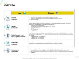 Organization Risk Probability Management Overview Management Ppt Show