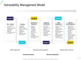 Organization Risk Probability Management Vulnerability Management Model Ppt Powerpoint Ideas
