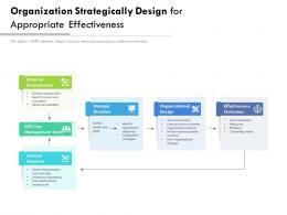 Organization Strategically Design For Appropriate Effectiveness