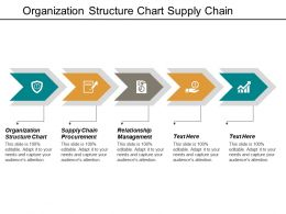 Organization Structure Chart Supply Chain Procurement Relationship Management Cpb