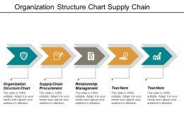 Organization Structure Chart Supply Chain Procurement Relationship Management Cpb