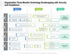 Organization Three Months Technology Roadmapping With Security And Compliance