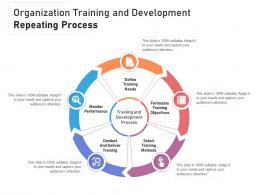 Organization Training And Development Repeating Process