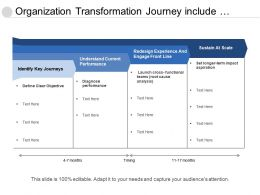 Organization Transformation Journey Include Redesigning Structure And Understand Current Performance