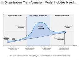 Organization Transformation Model Includes Need Of Capabilities As Per Different Business State