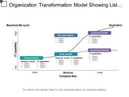 Organization Transformation Model Showing List Of Business Needs And It Capabilities Require For Growth