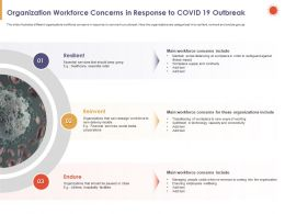 Organization Workforce Concerns In Response To COVID 19 Outbreak Resilient Ppt Slides