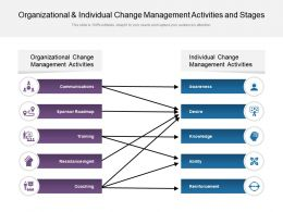 Organizational And Individual Change Management Activities And Stages