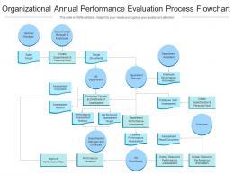 Organizational Annual Performance Evaluation Process Flowchart