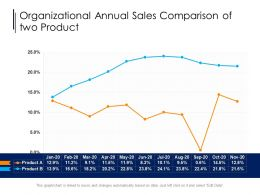 Organizational Annual Sales Comparison Of Two Product