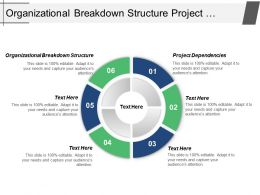 Organizational Breakdown Structure Project Dependencies Quality Planning Cpb