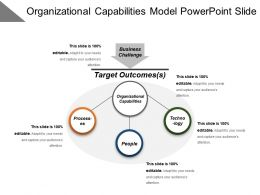 Organizational Capabilities Model Powerpoint Slide