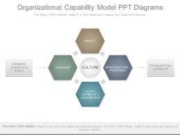 Organizational Capability Model Ppt Diagrams
