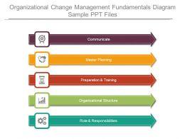 Organizational Change Management Fundamentals Diagram Sample Ppt Files