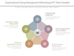 organizational change management methodology ppt slide template