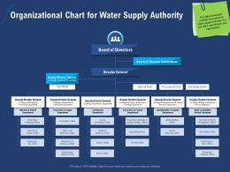 Organizational Chart For Water Supply Authority Charge Ppt Powerpoint Presentation Slides