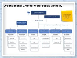 Organizational Chart For Water Supply Authority Commercial Department Ppt Slides