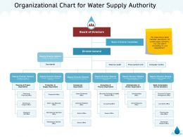 Organizational Chart For Water Supply Authority Office M1348 Ppt Powerpoint Presentation Gallery