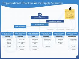 Organizational Chart For Water Supply Authority Procurement Ppt Powerpoint Presentation Slides Introduction
