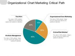 Organizational Chart Marketing Critical Path Method Portfolio Management Cpb