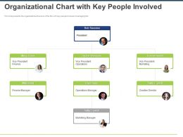 Organizational Chart With Key People Involved Ppt Powerpoint Presentation Deck