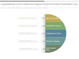 Organizational Control Objectives Diagram Powerpoint Slide Presentation Tips