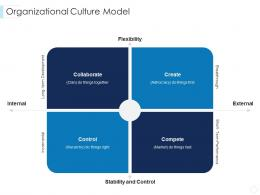 Organizational Culture Model Leaders Guide To Corporate Culture Ppt Themes