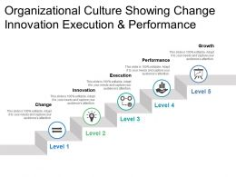 Organizational Culture Showing Change Innovation Execution And Performance